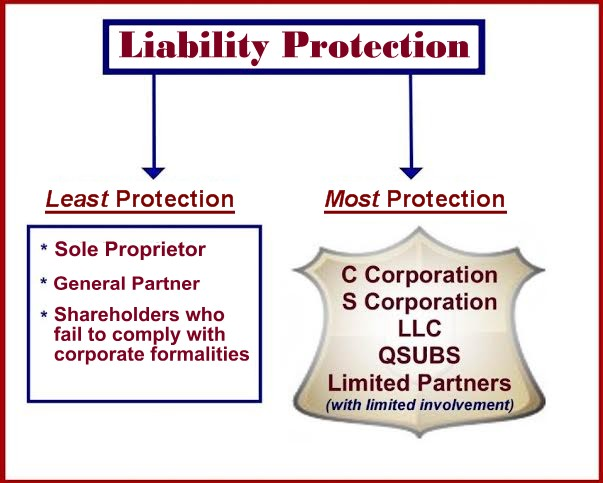 Piercing The Corporate Veil: Liability Protection For Shareholders