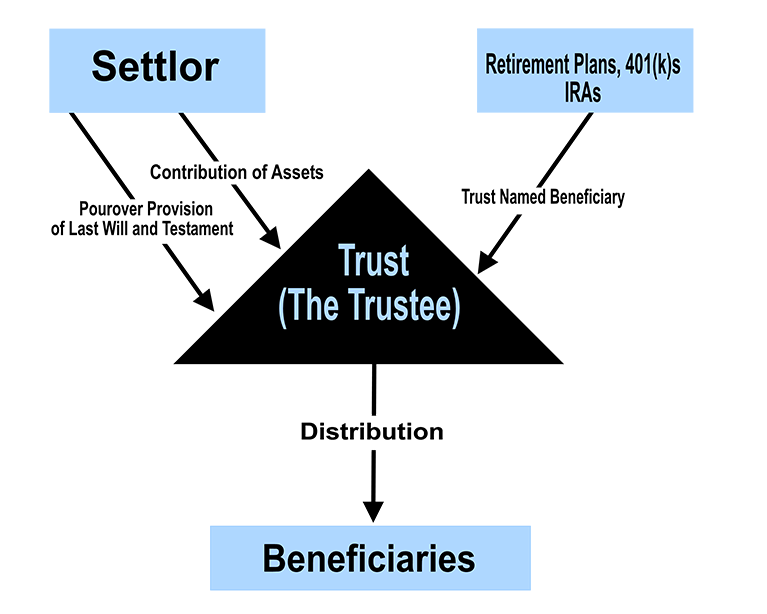 Trust As Beneficiary Of Retirement Plans and IRAs