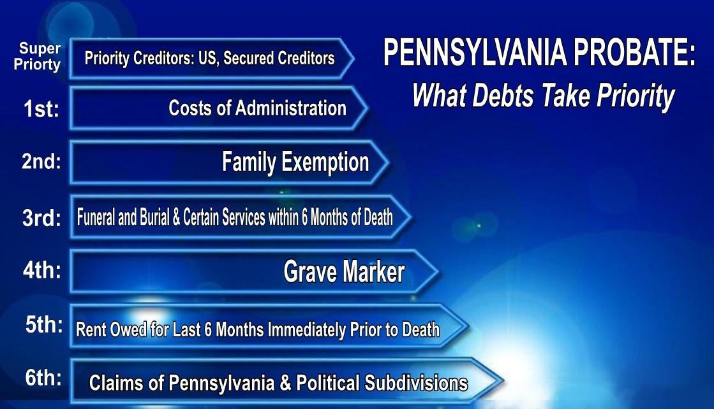 Pennsylvania Probate: What Debts Take Priority