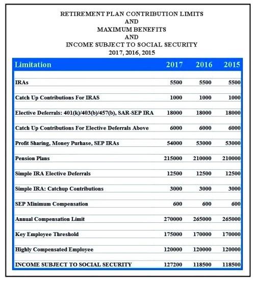 Retirement Plan Contribution Table